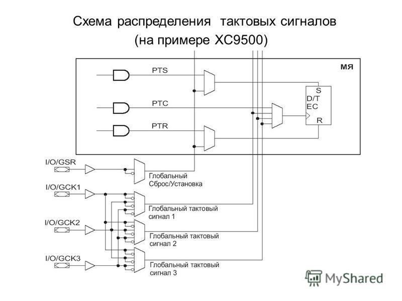 Схема распределения тактовых сигналов (на примере XC9500)
