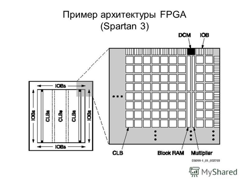 Пример архитектуры FPGA (Spartan 3)