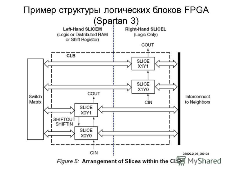 Пример структуры логических блоков FPGA (Spartan 3)