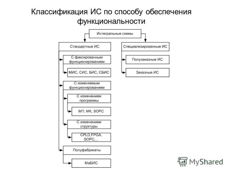 Классификация ИС по способу обеспечения функциональности