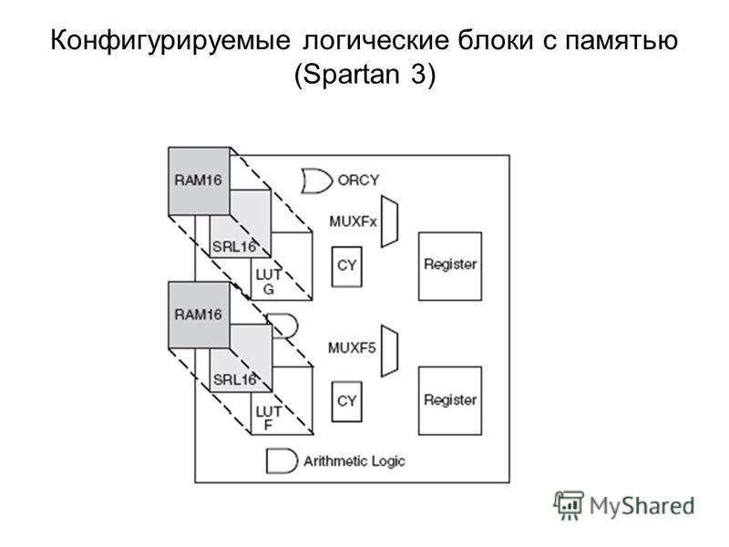 Конфигурируемые логические блоки с памятью (Spartan 3)