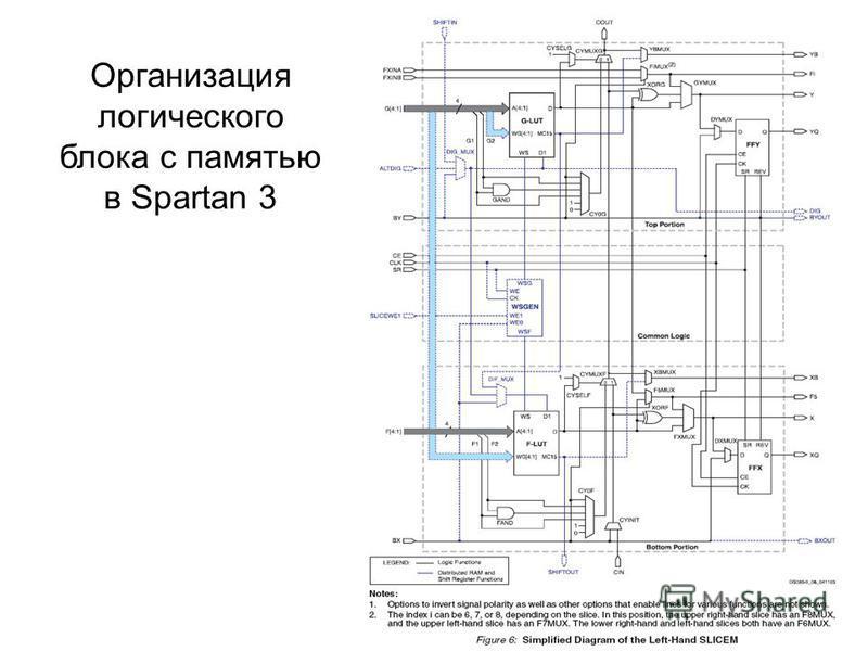 Организация логического блока с памятью в Spartan 3