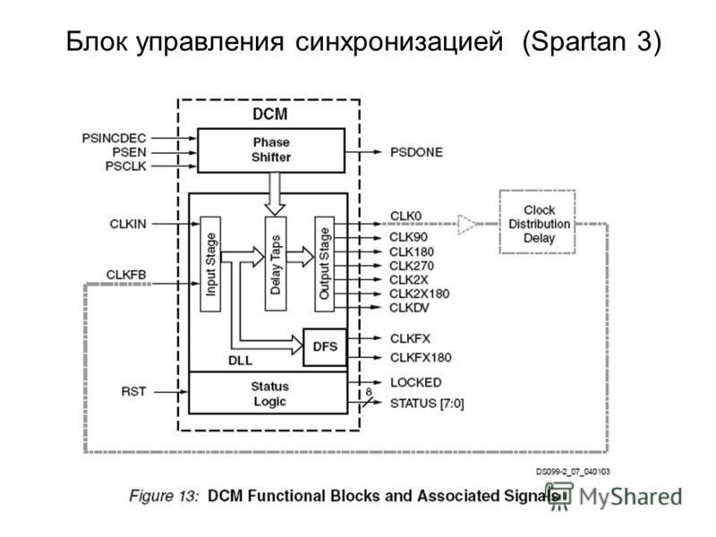Блок управления синхронизацией (Spartan 3)