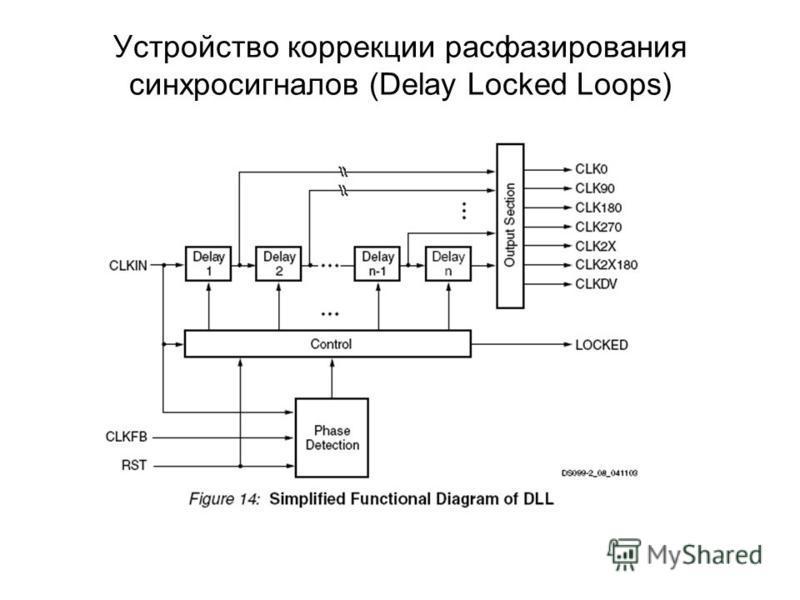 Устройство коррекции расфазирования синхросигналов (Delay Locked Loops)