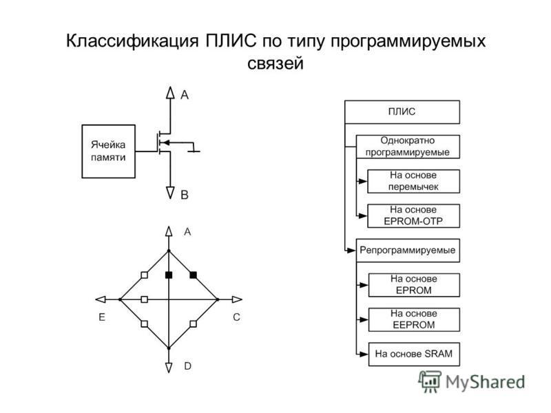 Классификация ПЛИС по типу программируемых связей