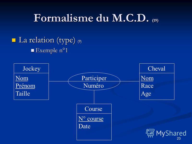 23 Formalisme du M.C.D. (19) La relation (type) (9) La relation (type) (9) Exemple n°1 Exemple n°1 ChevalJockey Course Nom Prénom Taille Nom Race Age N° course Date Participer Numéro