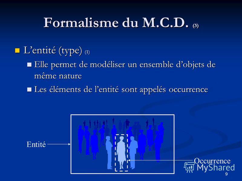 9 Formalisme du M.C.D. (3) Lentité (type) (1) Lentité (type) (1) Elle permet de modéliser un ensemble dobjets de même nature Elle permet de modéliser un ensemble dobjets de même nature Les éléments de lentité sont appelés occurrence Les éléments de l