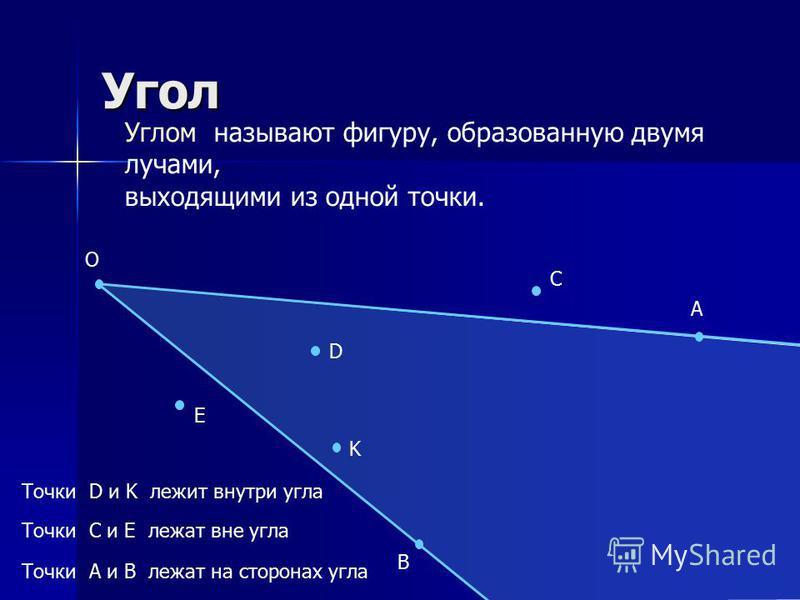 Угол О А В Точка О – вершина угла Лучи ОА, ОВ – стороны угла Обозначение: АОВ или О Углом называют фигуру, образованную двумя лучами, выходящими из одной точки.