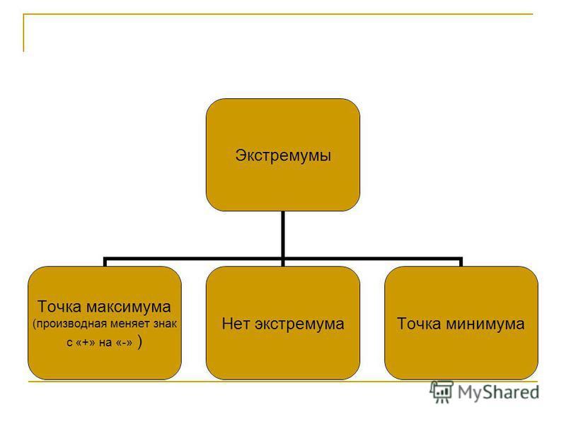 Экстремумы Точка максимума (производная меняет знак с «+» на «-» ) Нет экстремума Точка минимума