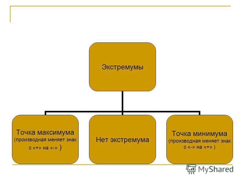 Экстремумы Точка максимума (производная меняет знак с «+» на «-» ) Нет экстремума Точка минимума (производная меняет знак с «-» на «+» )