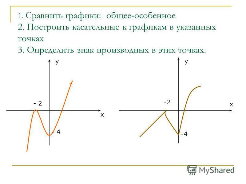 1. Сравнить графики: общее-особенное 2. Построить касательные к графикам в указанных точках 3. Определить знак производных в этих точках. х у х - 2 - 4 -2 -4