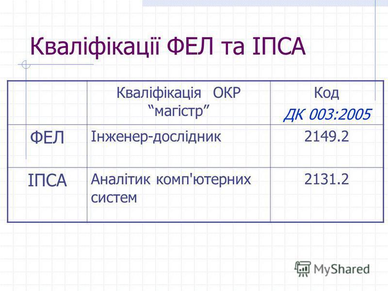 Кваліфікації ФЕЛ та ІПСА Кваліфікація ОКР магістр Код ДК 003:2005 ФЕЛ Інженер-дослідник2149.2 ІПСА Аналітик комп'ютерних систем 2131.2
