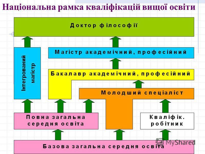 Національна рамка кваліфікацій вищої освіти
