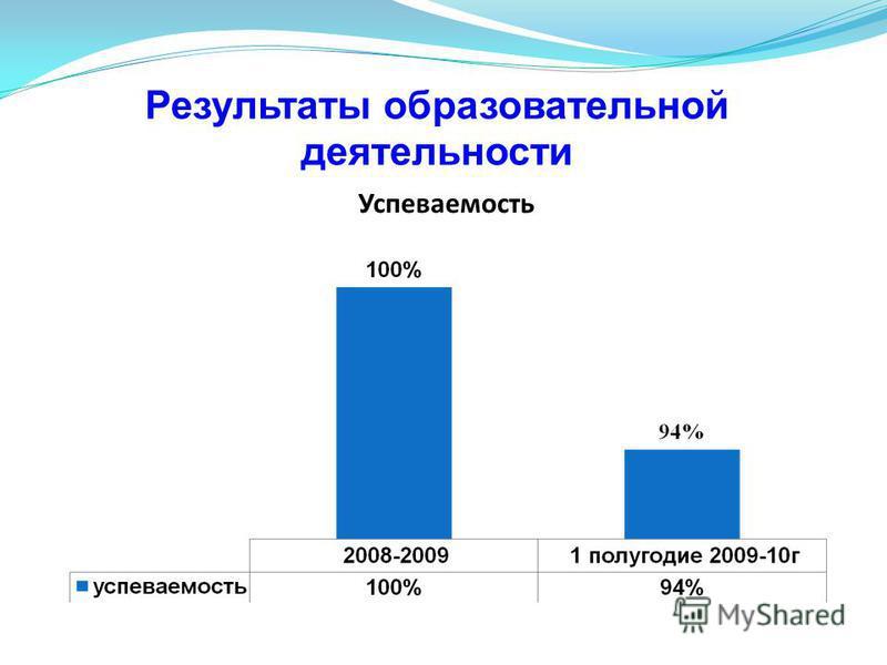 Результаты образовательной деятельности Успеваемость
