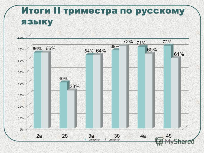 Итоги II триместра по русскому языку