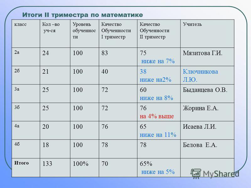 Итоги II триместра по математике класс Кол –во уч-ся Уровень обученноститии Качество Обученности I триместр Качество Обученности II триместр Учитель 2 а 241008375 ниже на 7% Мязитова Г.И. 2 б 21211004038 ниже на 2% Ключникова Л.Ю. 3 а 251007260 ниже