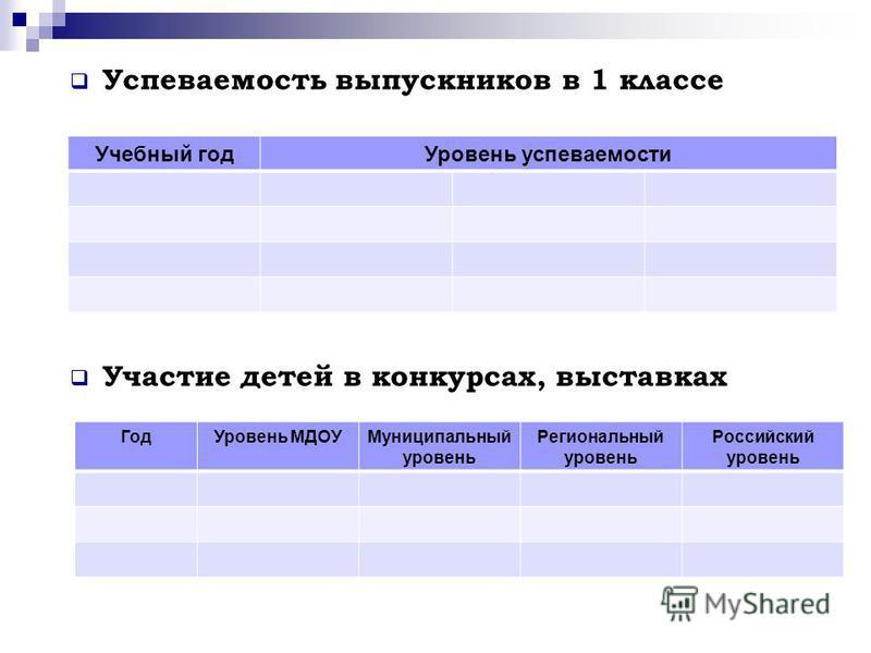 Успеваемость выпускников в 1 классе Участие детей в конкурсах, выставках Учебный год Уровень успеваемости Год Уровень МДОУМуниципальный уровень Региональный уровень Российский уровень