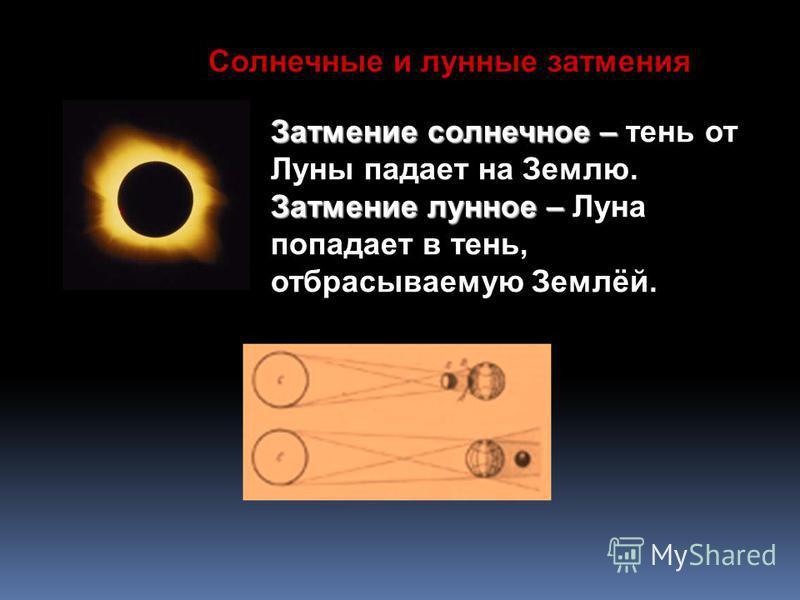 Затмение солнечное – Затмение солнечное – тень от Луны падает на Землю. Затмение лунное – Затмение лунное – Луна попадает в тень, отбрасываемую Землёй. Солнечные и лунные затмения