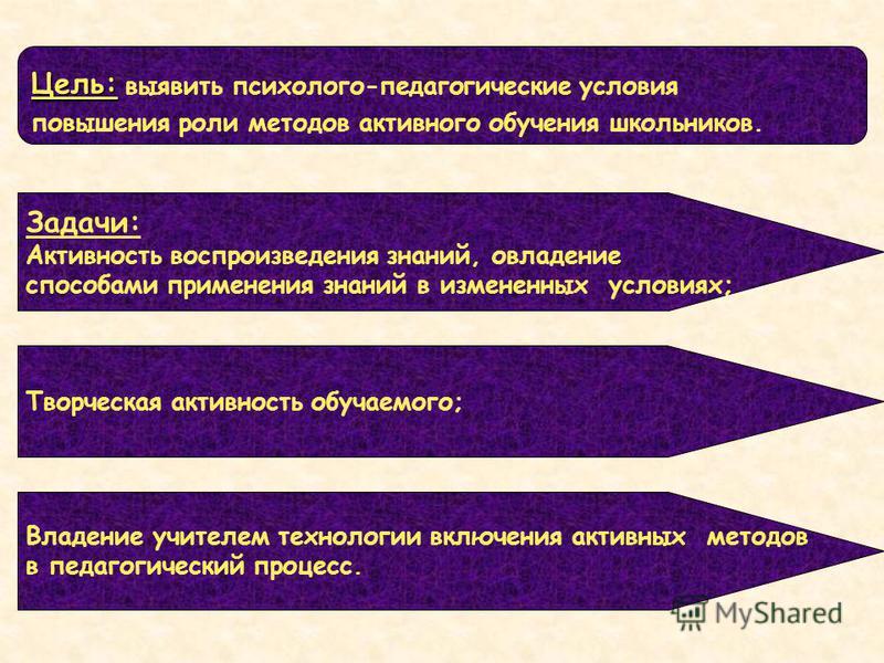 Цель: Цель: выявить психолого-педагогические условия повышения роли методов активного обучения школьников. Задачи: Активность воспроизведения знаний, овладение способами применения знаний в измененных условиях; Творческая активность обучаемого; Владе