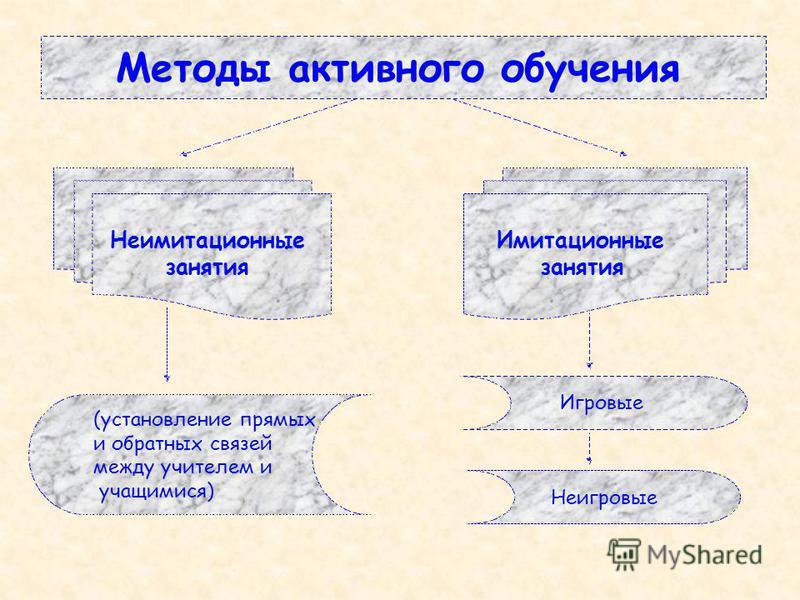 Методы активного обучения Неимитационные занятия Имитационные занятия (установление прямых и обратных связей между учителем и учащимися) Игровые Неигровые