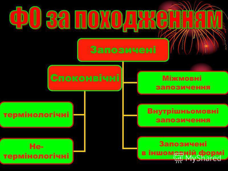 Споконвічні термінологічні Не- термінологічні Запозичені Міжмовні запозичення Внутрішньомовні запозичення Запозичені в іншомовній формі