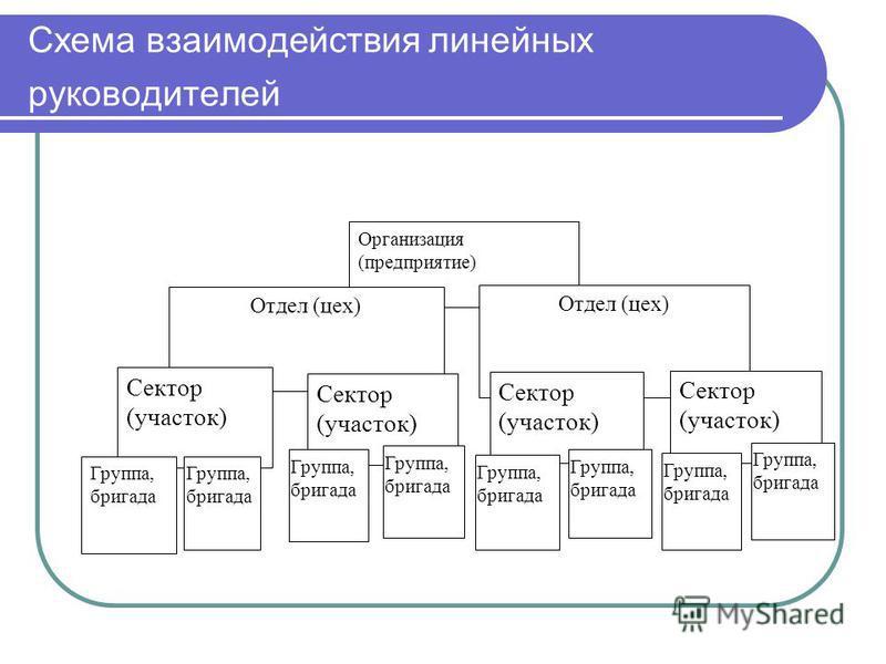 Схема взаимодействия линейных руководителей Организация (предприятие) Отдел (цех) Сектор (участок) Группа, бригада