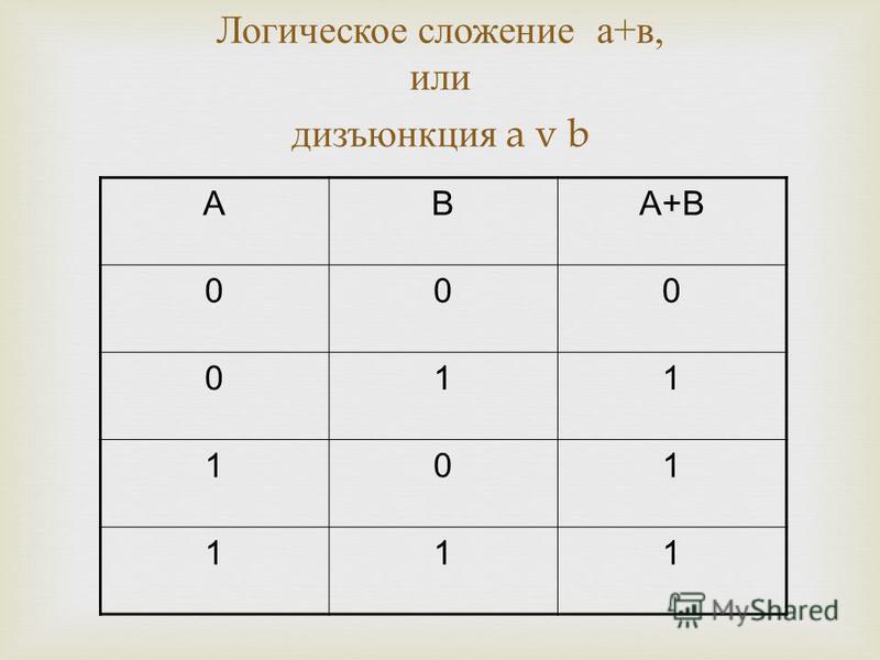 Логическое сложение а + в, или дизъюнкция a v b АВА+В 000 011 101 111