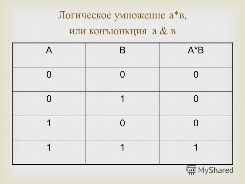 Логическое умножение а * в, или конъюнкция а & в АВА*В 000 010 100 111