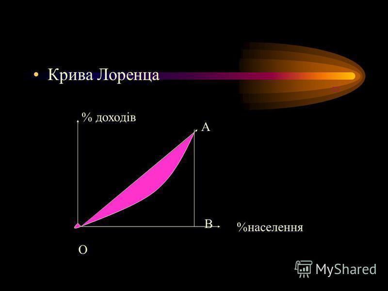 Коефіцієнт Джіні Дорівнює відношенню площі фігури, що утворюється між кривою Лоренца та лінією абсолютної рівності до площі трикутника ОАВ, що утворюється лінією абсолютної рівності ОА та координатними осями.