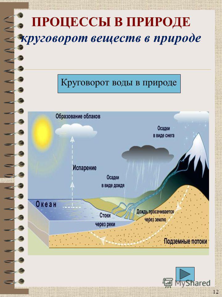 ПРОЦЕССЫ В ПРИРОДЕ круговорот веществ в природе 12 Круговорот воды в природе