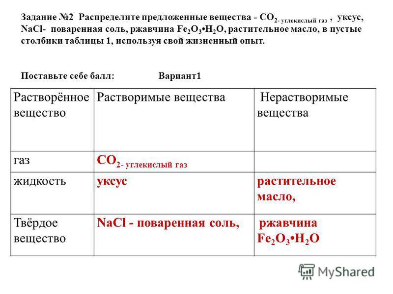 Растворённое вещество Растворимые вещества Нерастворимые вещества газСO 2- углекислый газ жидкость уксус растительное масло, Твёрдое вещество NaCl - поваренная соль, ржавчина Fe 2 O 3 H 2 О Задание 2 Распределите предложенные вещества - СO 2- углекис