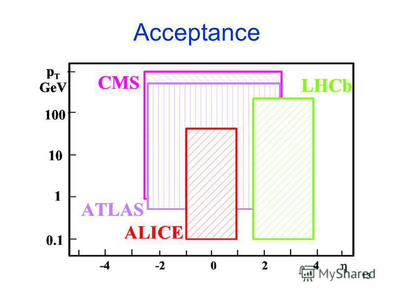 13 Acceptance