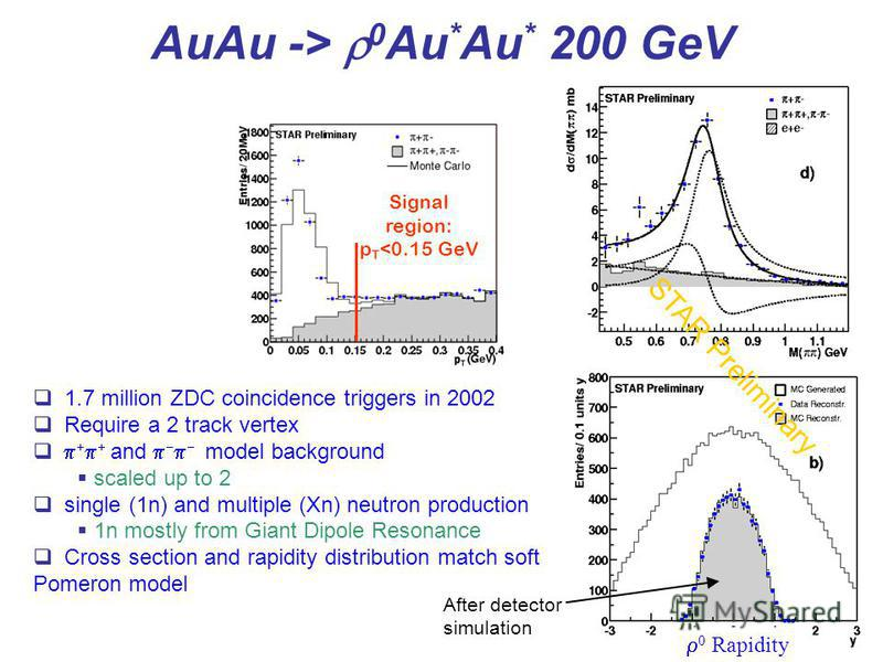 18 AuAu -> 0 Au * Au * 200 GeV Signal region: p T <0.15 GeV 0 Rapidity After detector simulation 1.7 million ZDC coincidence triggers in 2002 Require a 2 track vertex p + p + and p - p - model background scaled up to 2 single (1n) and multiple (Xn) n