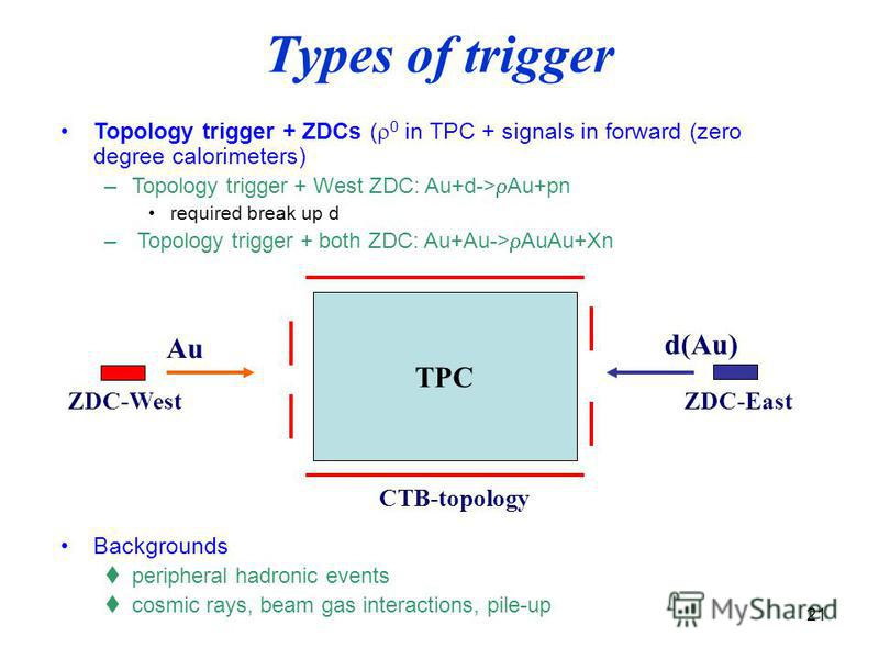 21 Types of trigger Topology trigger + ZDCs (r 0 in TPC + signals in forward (zero degree calorimeters) –Topology trigger + West ZDC: Au+d->rAu+pn required break up d – Topology trigger + both ZDC: Au+Au->rAuAu+Xn Backgrounds peripheral hadronic even