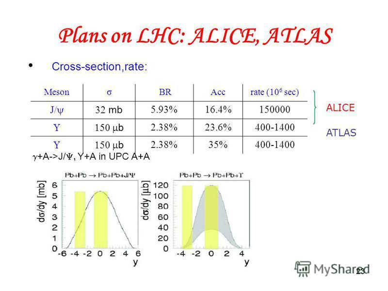 23 Plans on LHC: ALICE, ATLAS Cross-section,rate: Mesonσ BRAccrate (10 6 sec) J mb 5.93%16.4%150000 b 2.38%23.6%400-1400 b 2.38%35%400-1400 ALICE ATLAS g+A->J/Y, Y+A in UPC A+A