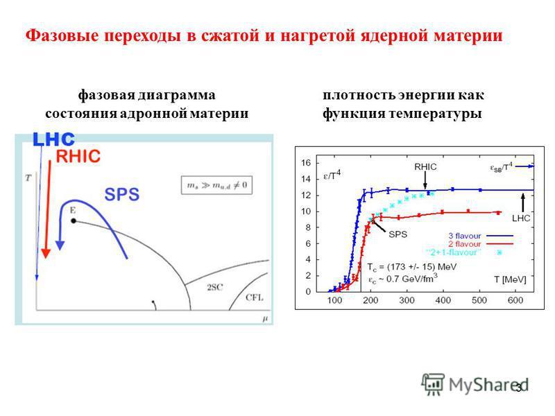 3 плотность энергии как функция температуры фазовая диаграмма состояния адронной материи Фазовые переходы в сжатой и нагретой ядерной материи