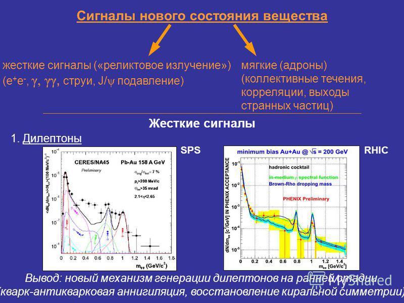 Сигналы нового состояния вещества Жесткие сигналы мягкие (адроны) (коллективные течения, корреляции, выходы странных частиц) жесткие сигналы («реликтовое излучение») (e + e -, γ, γγ, струи, J/ ψ подавление) 1. Дилептоны SPSRHIC Вывод: новый механизм