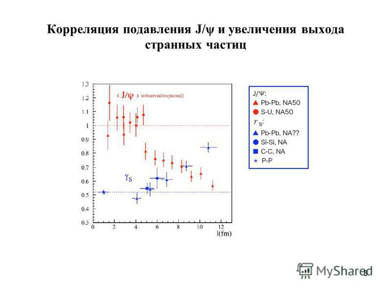 8 Корреляция подавления J/ψ и увеличения выхода странных частиц