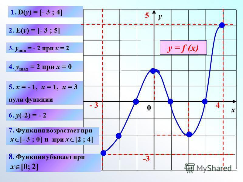 х у 0 1. D(y) = [- 3 ; 4] 2. E(y) = [- 3 ; 5] 3. y min = - 2 при x = 2 4. y max = 2 при x = 0 6. y(-2) = - 2 - 3- 34 -3 5 5. x = - 1, x = 1, x = 3 нули функции 7. Функция возрастает при x [- 3 ; 0] и при x [2 ; 4] 8. Функция убывает при x [0; 2] у =