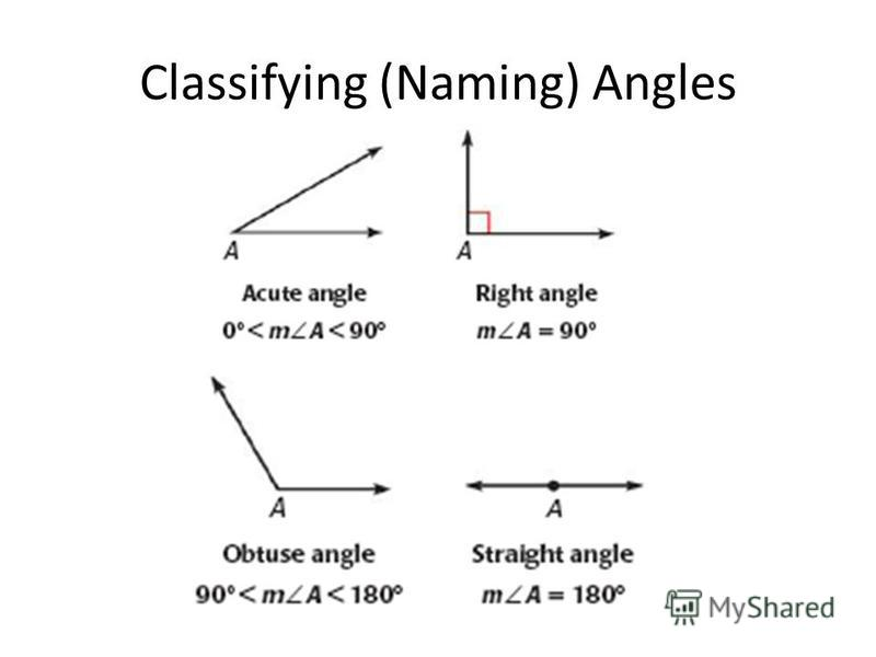 Classifying (Naming) Angles