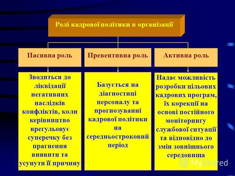 Мета кадрової політики Створення дружнього, відпрацьованого та високоякісного колективу однодумців в масштабі всього підприємства