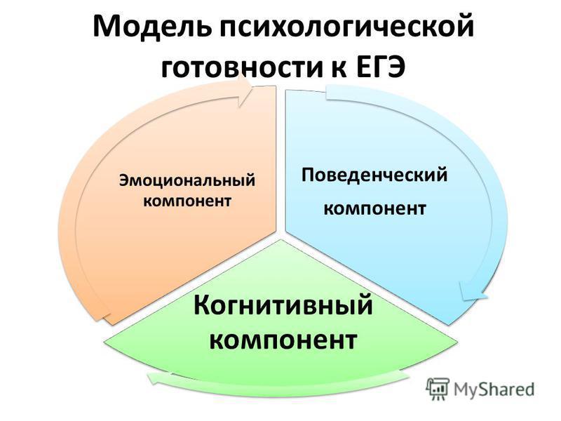 Модель психологической готовности к ЕГЭ Поведенческий компонент Когнитивный компонент Эмоциональный компонент