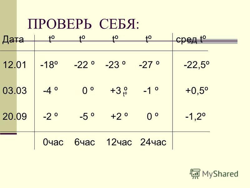 ПРОВЕРЬ СЕБЯ: Дата tº tº tº tº сред tº 12.01 -18º -22 º -23 º -27 º -22,5º 03.03 -4 º 0 º +3 º -1 º +0,5º 20.09 -2 º -5 º +2 º 0 º -1,2º 0 час 6 час 12 час 24 час tº