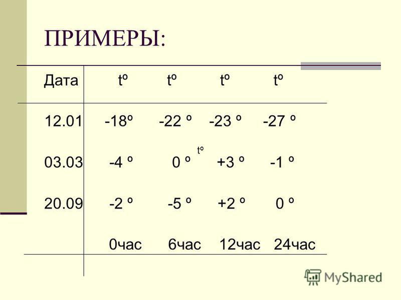 ПРИМЕРЫ: Дата tº tº tº tº 12.01 -18º -22 º -23 º -27 º 03.03 -4 º 0 º +3 º -1 º 20.09 -2 º -5 º +2 º 0 º 0 час 6 час 12 час 24 час tº