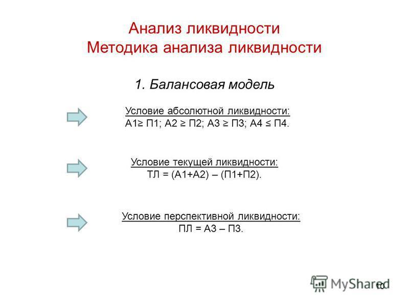 Анализ ликвидности Методика анализа ликвидности 1. Балансовая модель Условие абсолютной ликвидности: А1 П1; А2 П2; А3 П3; А4 П4. Условие текущей ликвидности: ТЛ = (А1+А2) – (П1+П2). Условие перспективной ликвидности: ПЛ = А3 – П3. 10