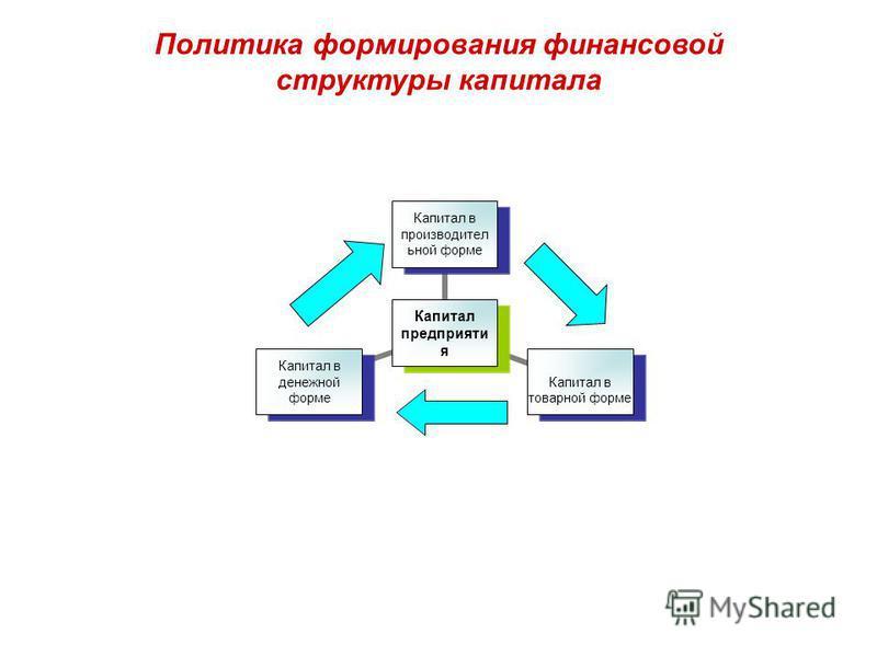 Политика формирования финансовой структуры капитала
