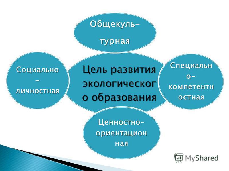 Цель развития экологического образования Общекуль-турная Специальн о- компетентно устная Социально - личнустная Ценностно- ориентационная