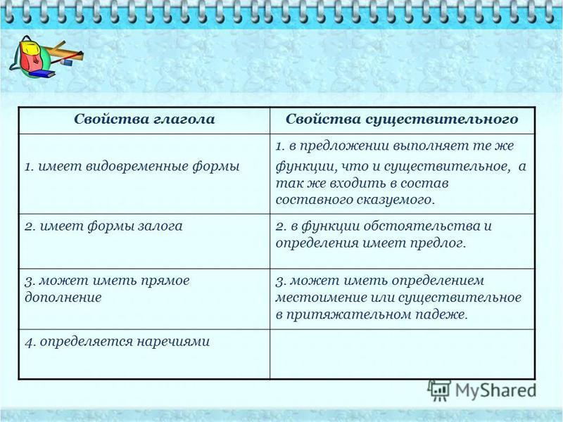 Свойства глагола Свойства существительного 1. имеет видовременные формы 1. в предложении выполняет те же функции, что и существительное, а так же входить в состав составного сказуемого. 2. имеет формы залога 2. в функции обстоятельства и определения
