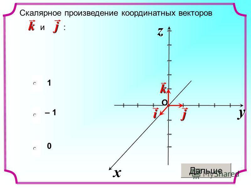 Скалярное произведение координатных векторов и :kj 1 – 1 0 x yz I I I I I I I I I I I I I I I I I I I I I I j k i O