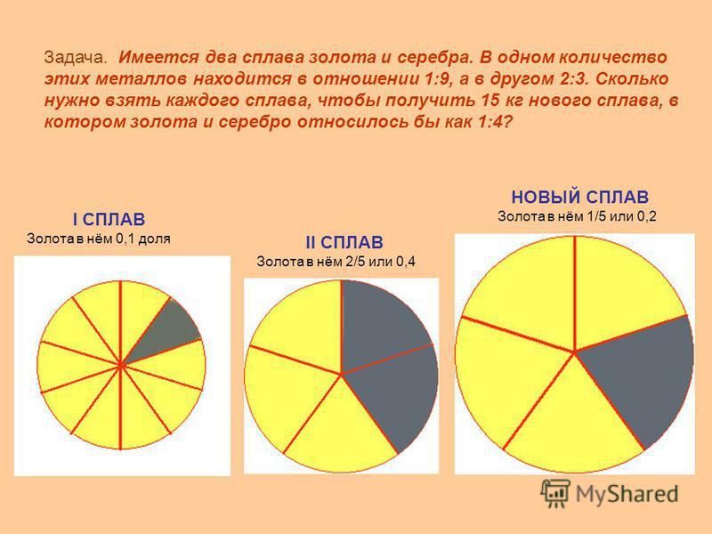 I СПЛАВ Золота в нём 0,1 доля НОВЫЙ СПЛАВ Золота в нём 1/5 или 0,2 II СПЛАВ Золота в нём 2/5 или 0,4 Задача. Имеется два сплава золота и серебра. В одном количество этих металлов находится в отношении 1:9, а в другом 2:3. Сколько нужно взять каждого